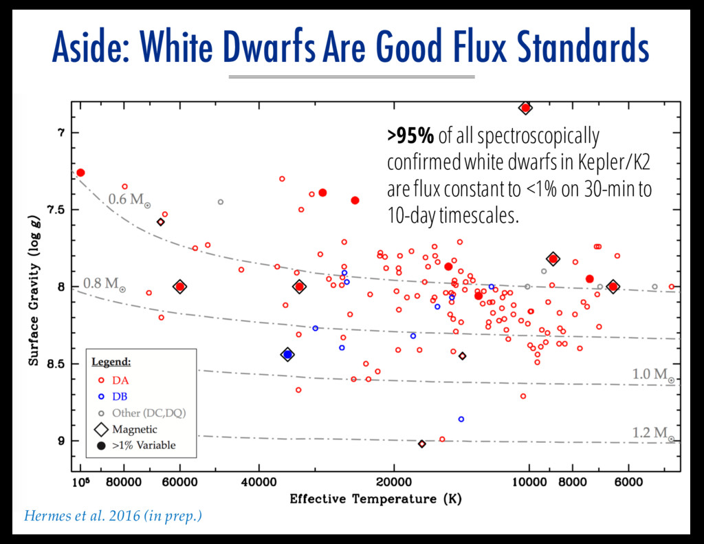 Aside: White Dwarfs Are Good Flux Standards >95...