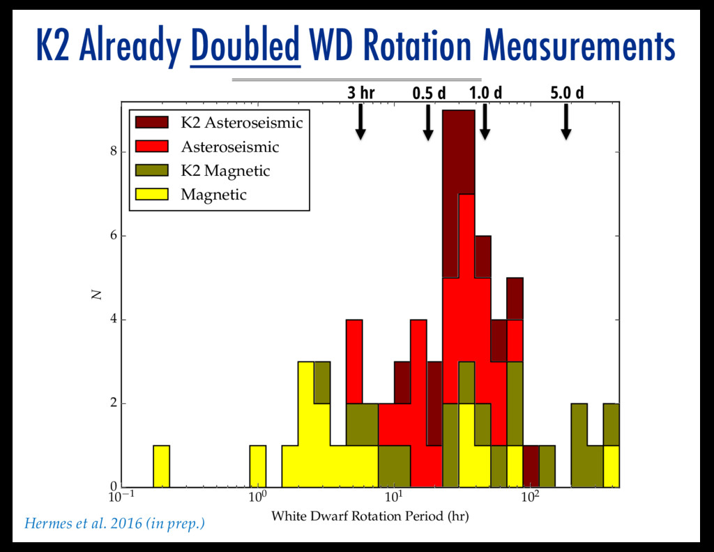K2 Already Doubled WD Rotation Measurements 10 ...