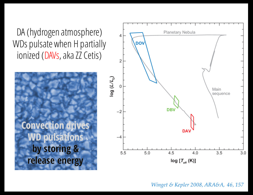 DA (hydrogen atmosphere) WDs pulsate when H par...
