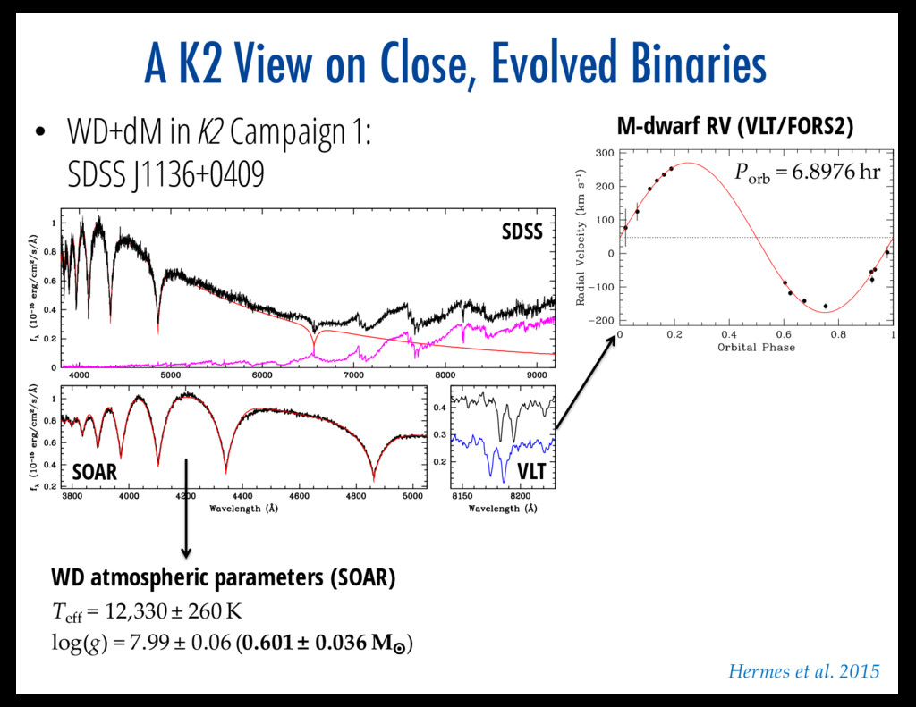 A K2 View on Close, Evolved Binaries M-dwarf RV...