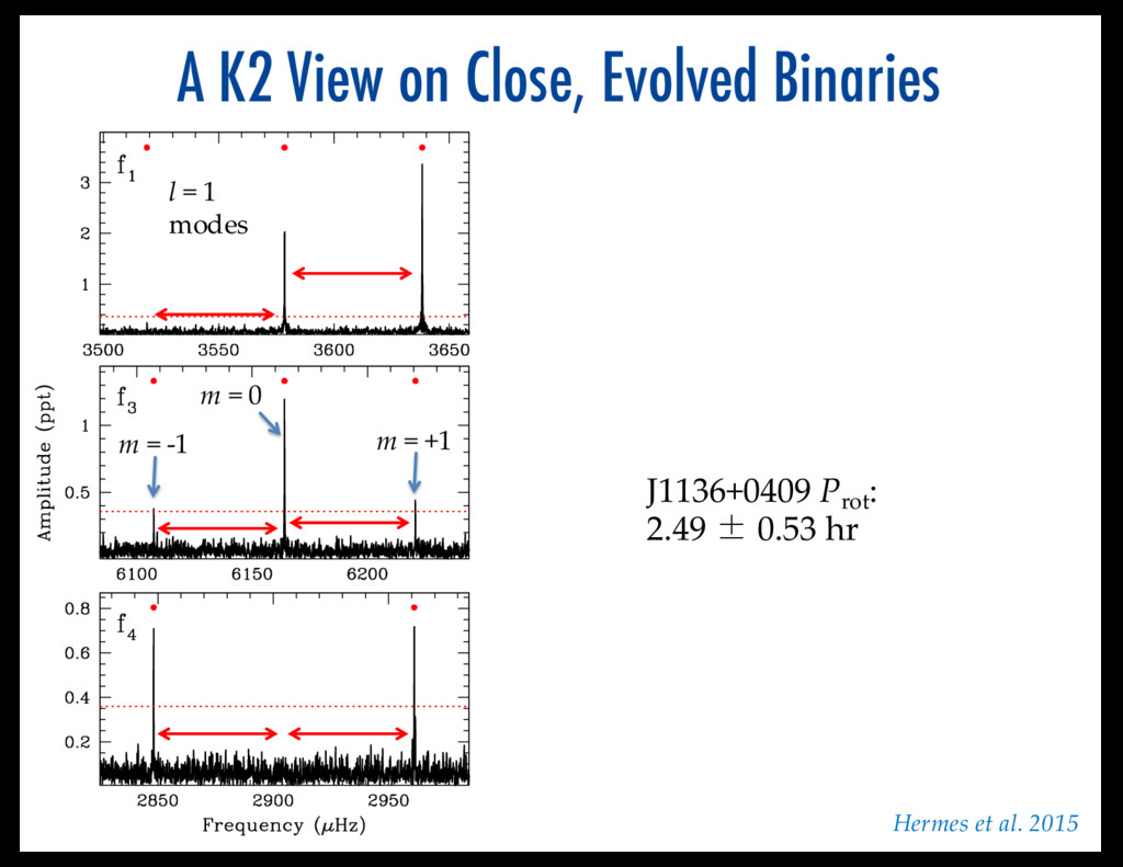 A K2 View on Close, Evolved Binaries J1136+0409...