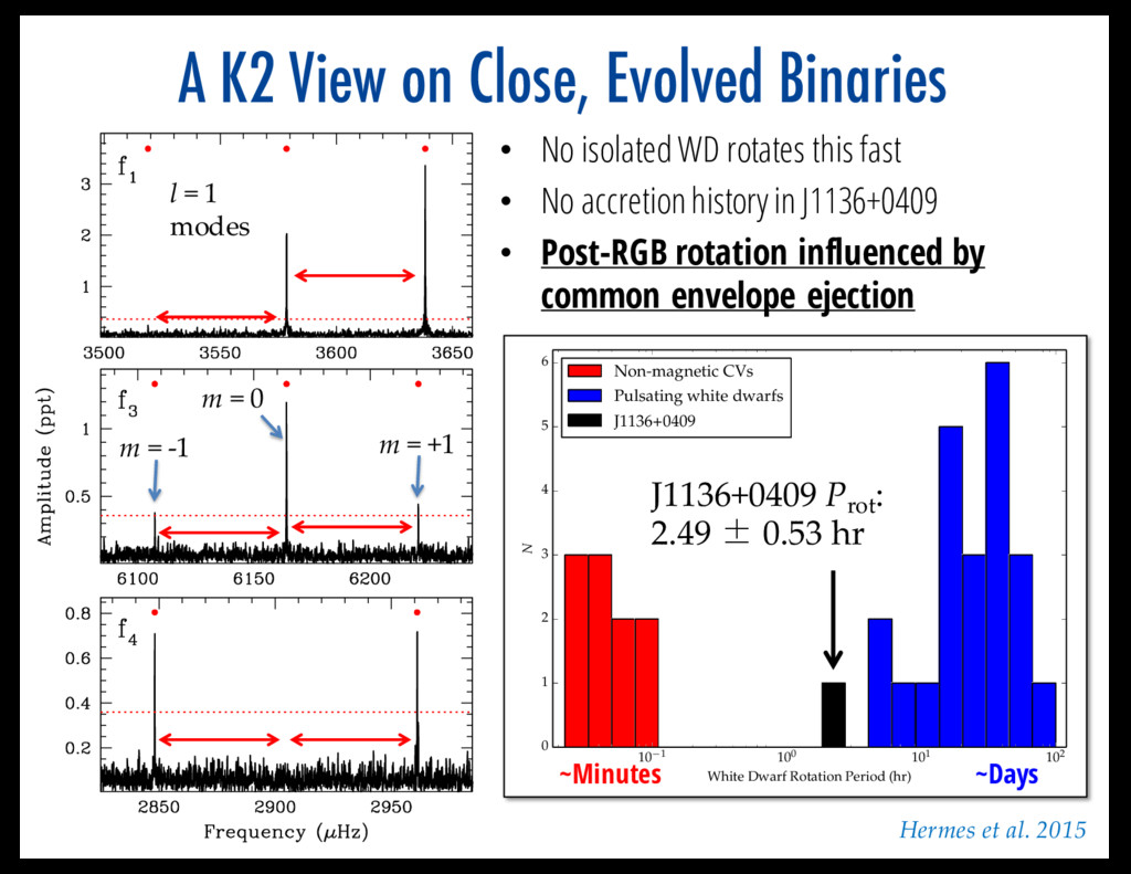 A K2 View on Close, Evolved Binaries 10 1 100 1...