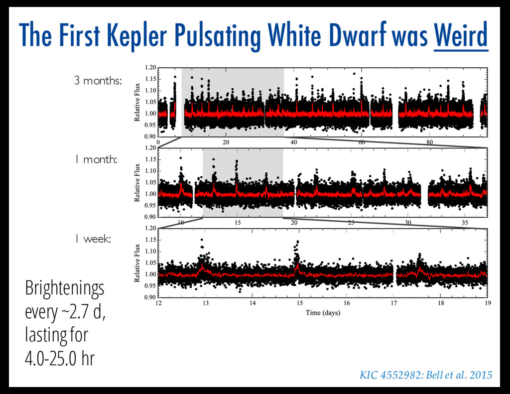 The First Kepler Pulsating White Dwarf was Weir...