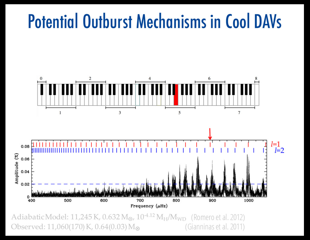 Potential Outburst Mechanisms in Cool DAVs l=1 ...