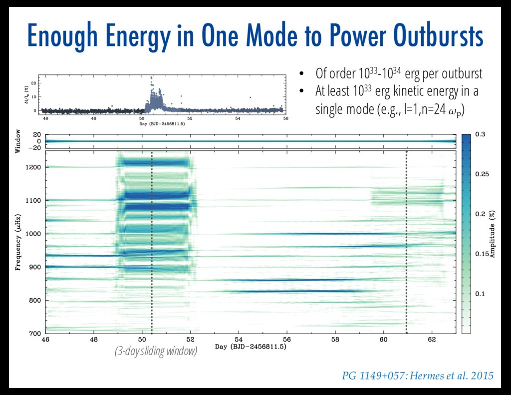 Enough Energy in One Mode to Power Outbursts (3...