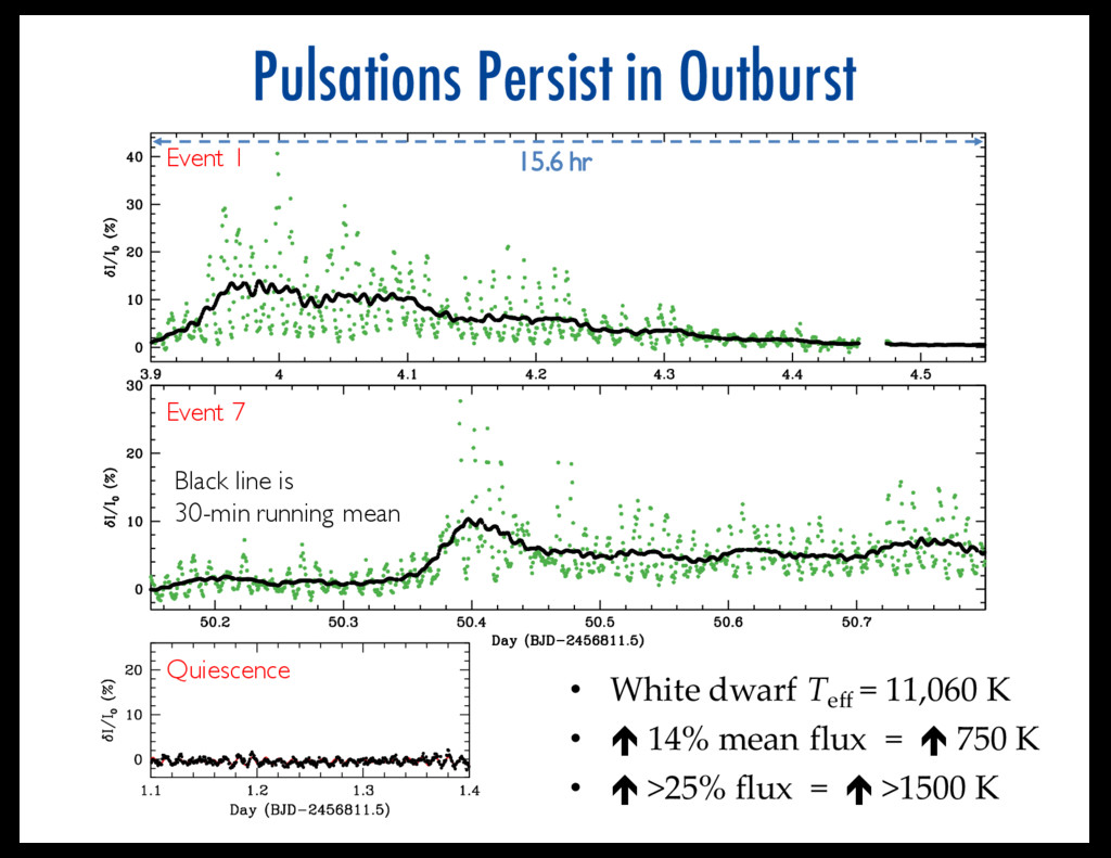 Pulsations Persist in Outburst • White dwarf Te...