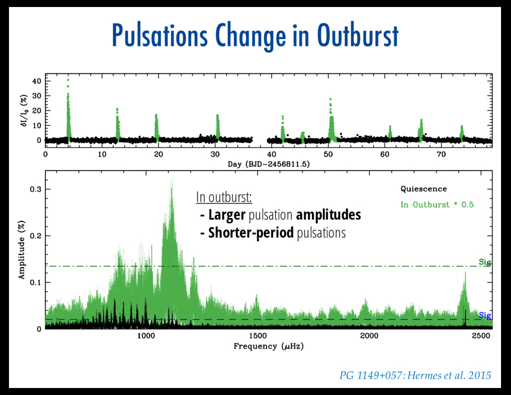 Pulsations Change in Outburst In outburst: - La...