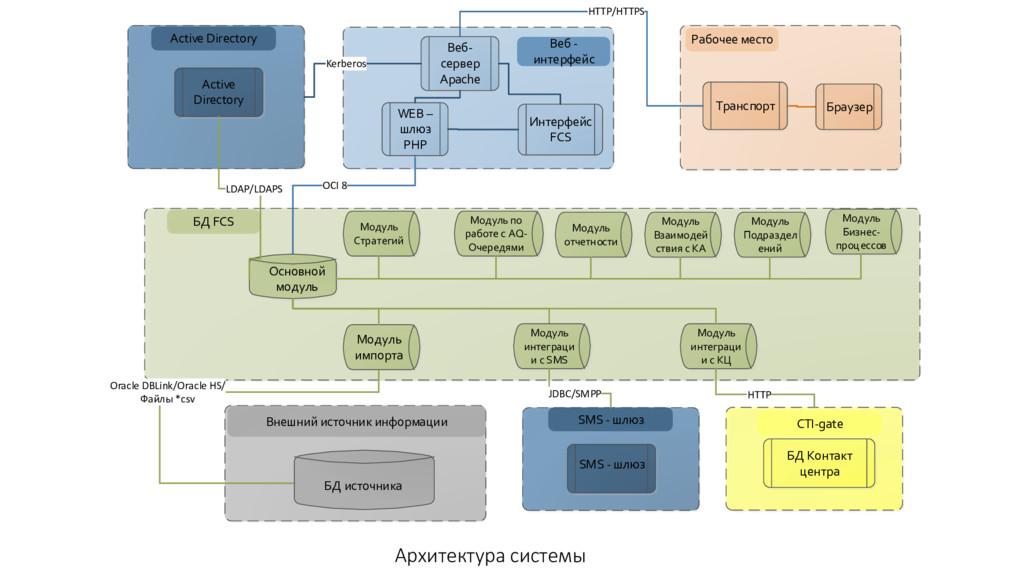 Архитектура системы OCI 8 HTTP/HTTPS Oracle DBL...