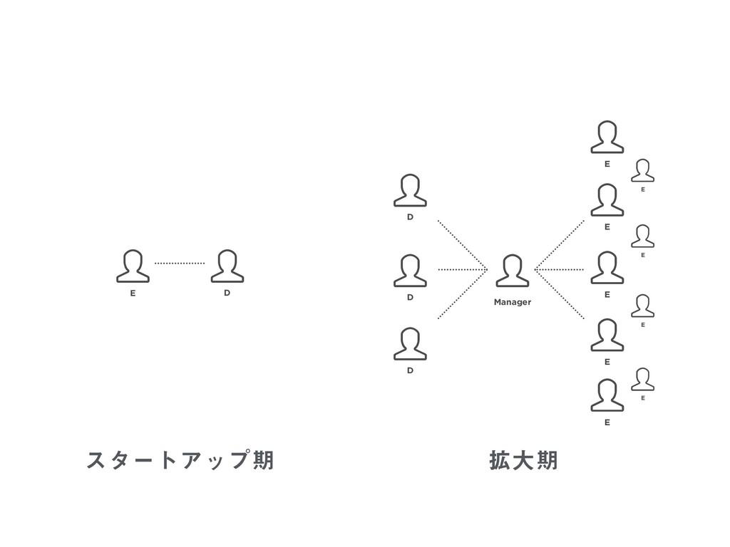 ελʔτΞοϓظ ֦େظ  D  E  D  Manager  D  D  E ...
