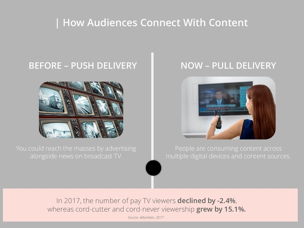 | How Audiences Connect With Content You could ...