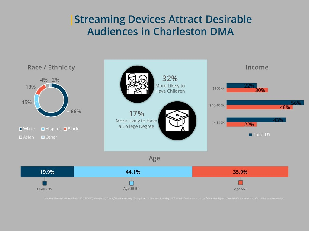 |Streaming Devices Attract Desirable Audiences ...