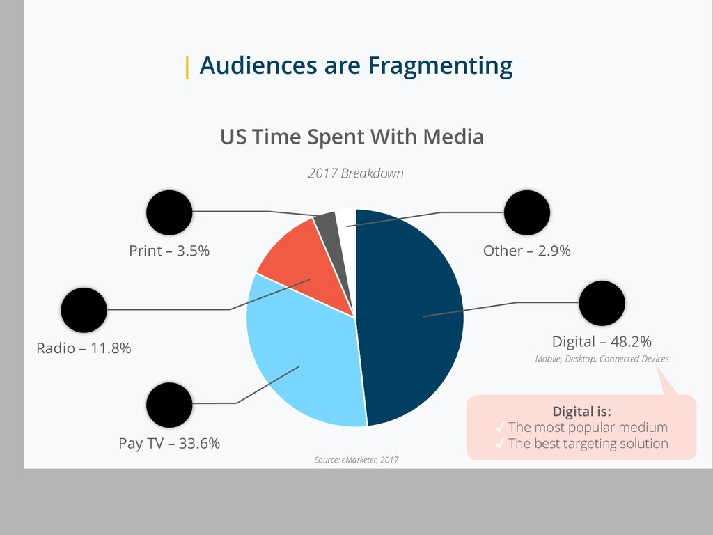 | Audiences are Fragmenting Digital is: ✔ The m...