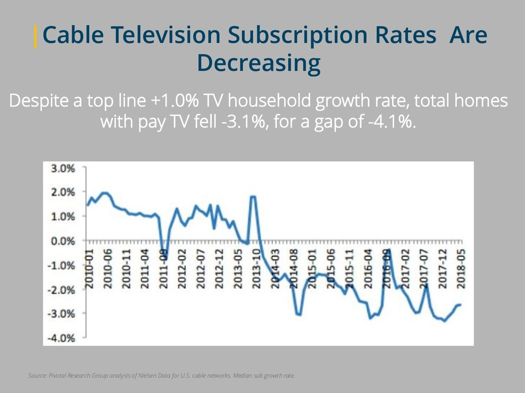 |Cable Television Subscription Rates Are Decrea...