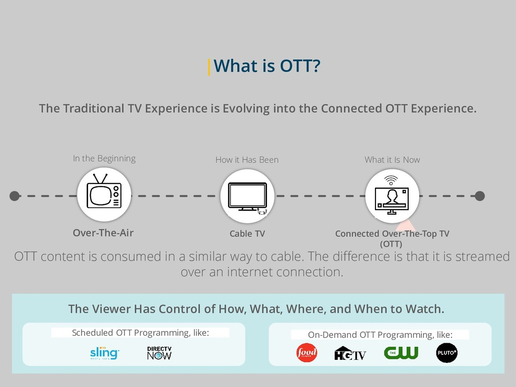 |What is OTT? The Traditional TV Experience is ...