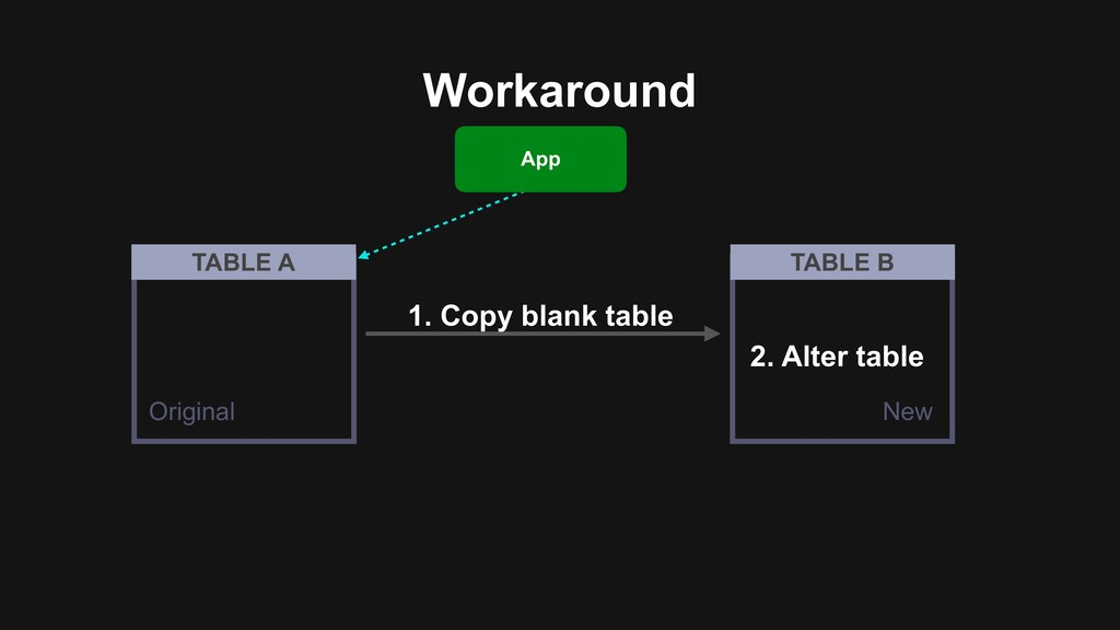 Workaround 2. Alter table 1. Copy blank table T...