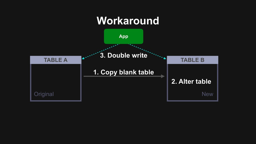 Workaround 3. Double write App 2. Alter table 1...