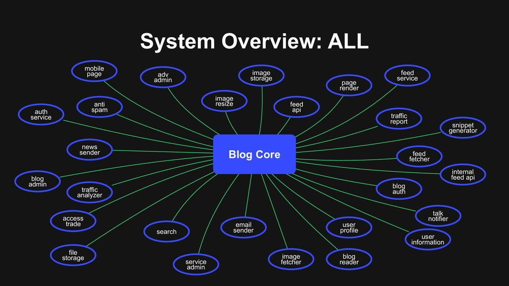 System Overview: ALL adv