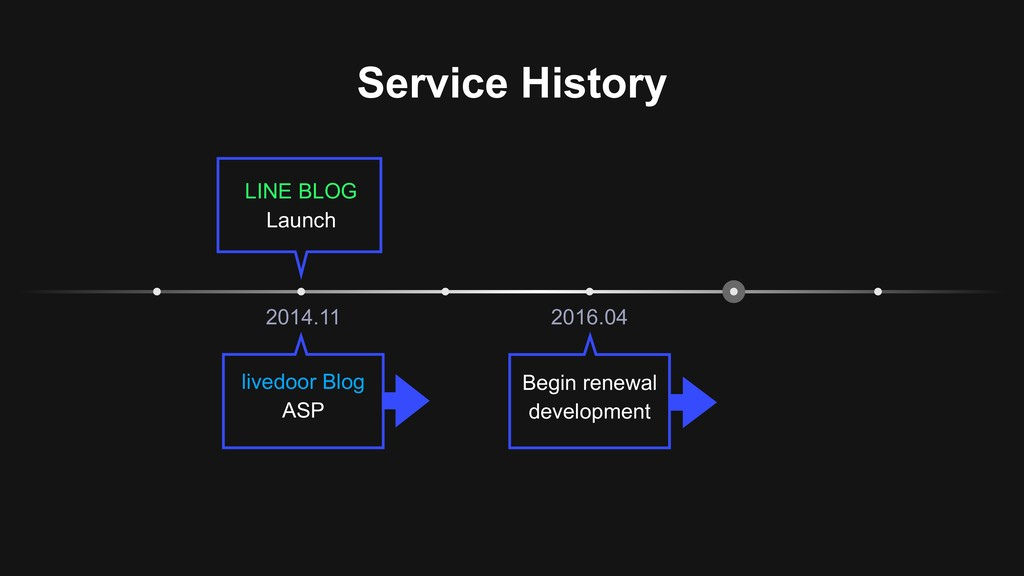 Service History 2014.11 2016.04 livedoor Blog A...