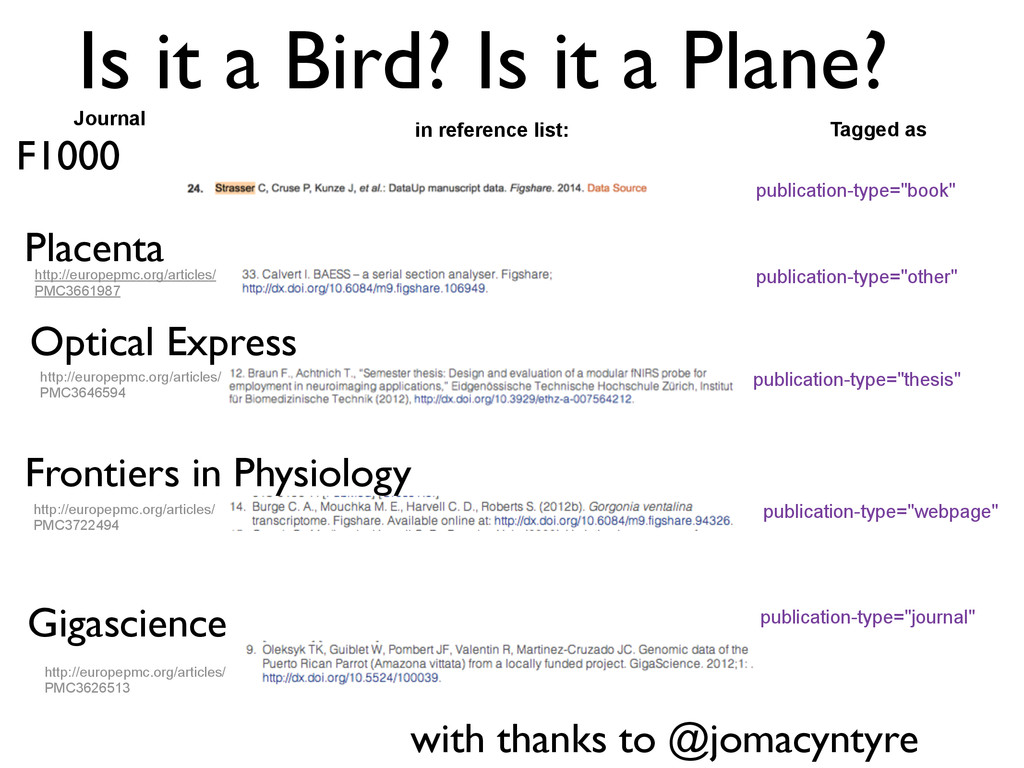Is it a Bird? Is it a Plane? in reference list:...