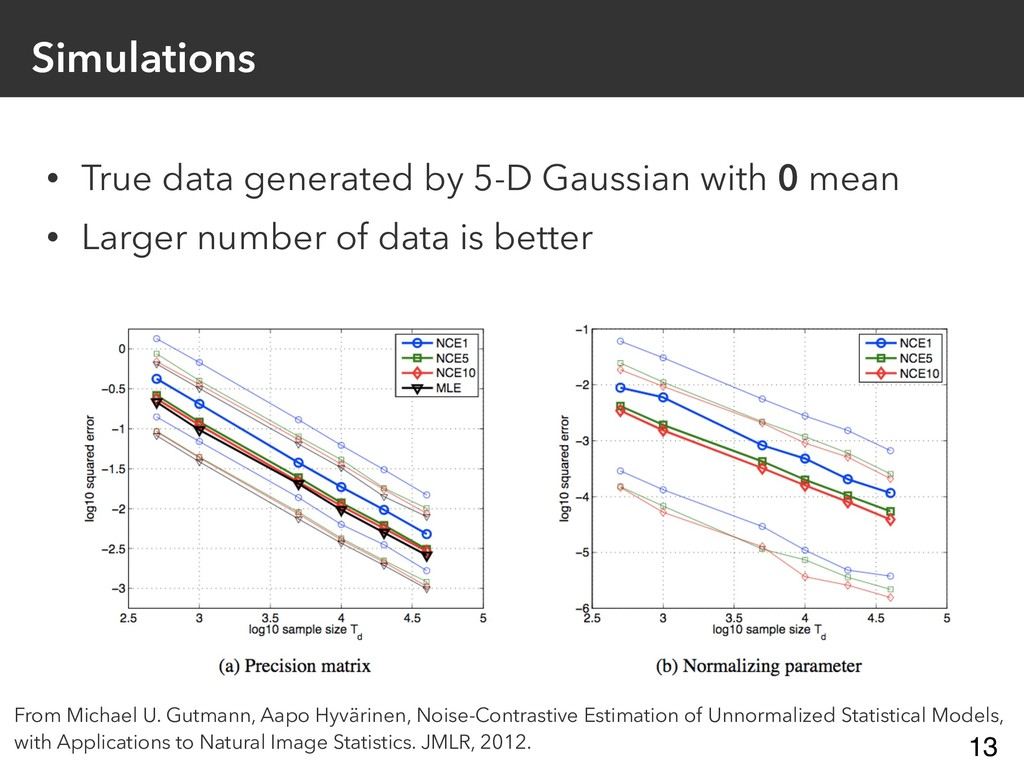 Simulations • True data generated by 5-D Gaussi...