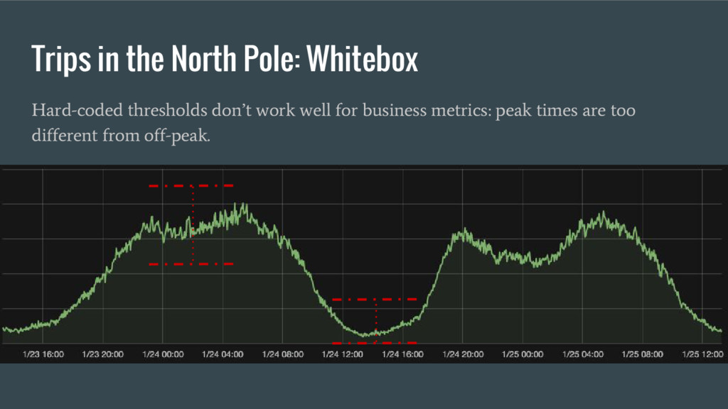 Trips in the North Pole: Whitebox Hard-coded th...