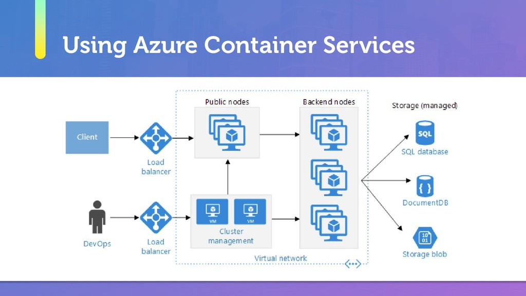 Using Azure Container Services
