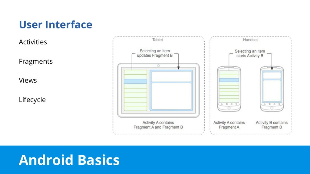 Android Basics User Interface Activities Fragme...