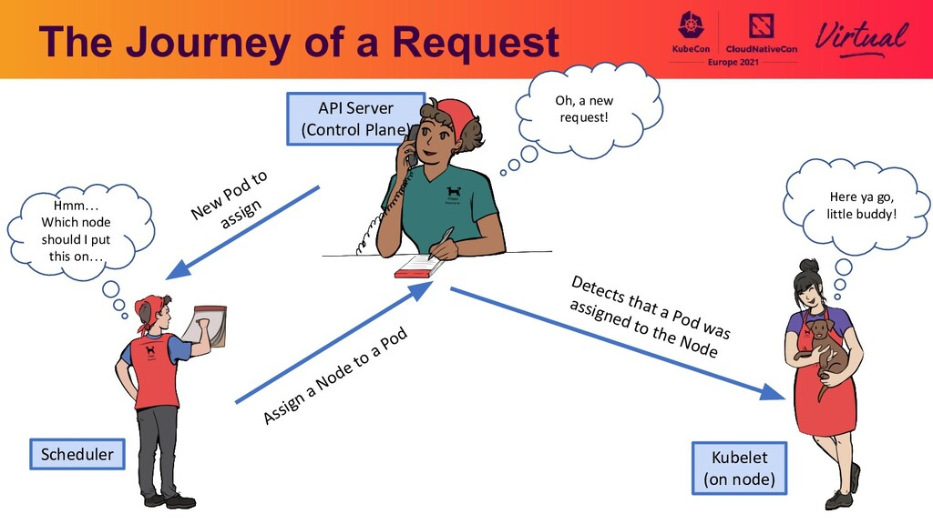 The Journey of a Request New Pod to assign Assi...