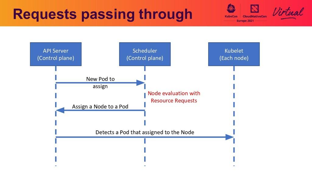Requests passing through API Server (Control pl...