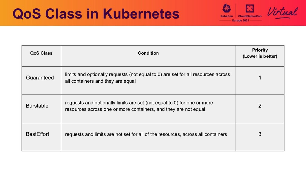 QoS Class in Kubernetes QoS Class Condition Pri...