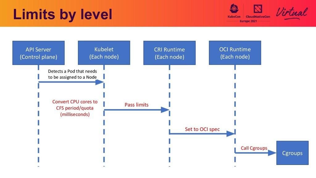 Limits by level API Server (Control plane) Kube...