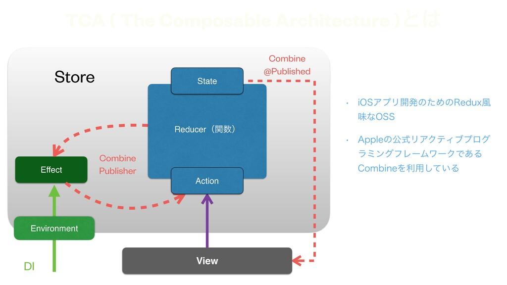 Effect View Store DI Environment TCA ( The Comp...
