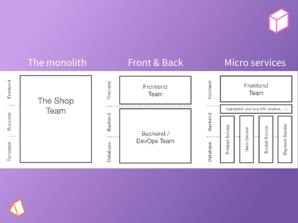 The monolith Front & Back Micro services