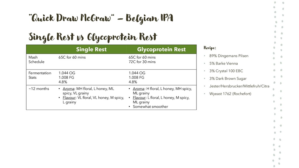 """Quick Draw McGraw"" – Belgian IPA Single Rest v..."