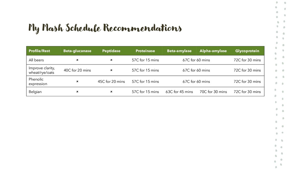 My Mash Schedule Recommendations Profile/Rest B...