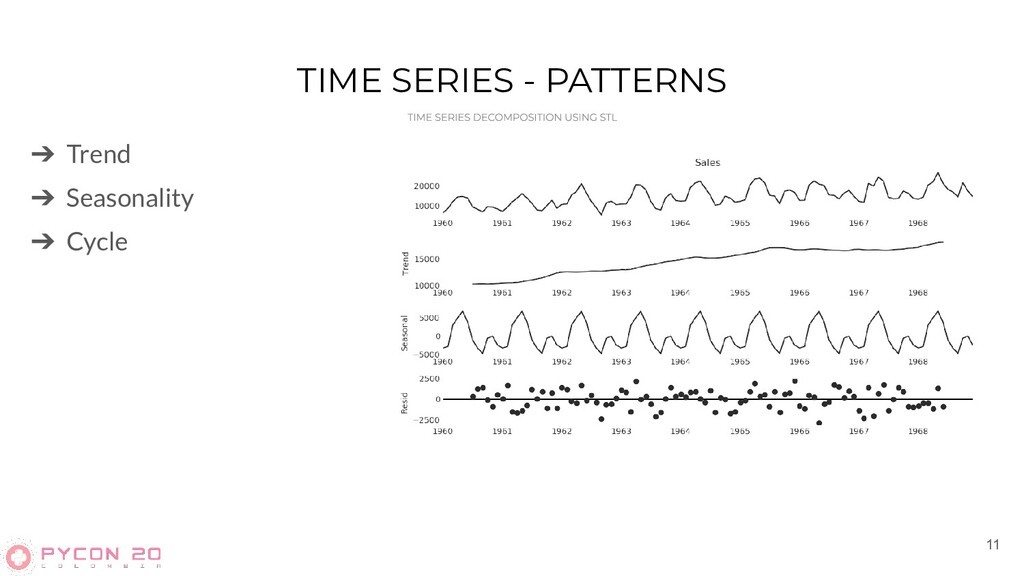 TIME SERIES - PATTERNS 11 ➔ Trend ➔ Seasonality...