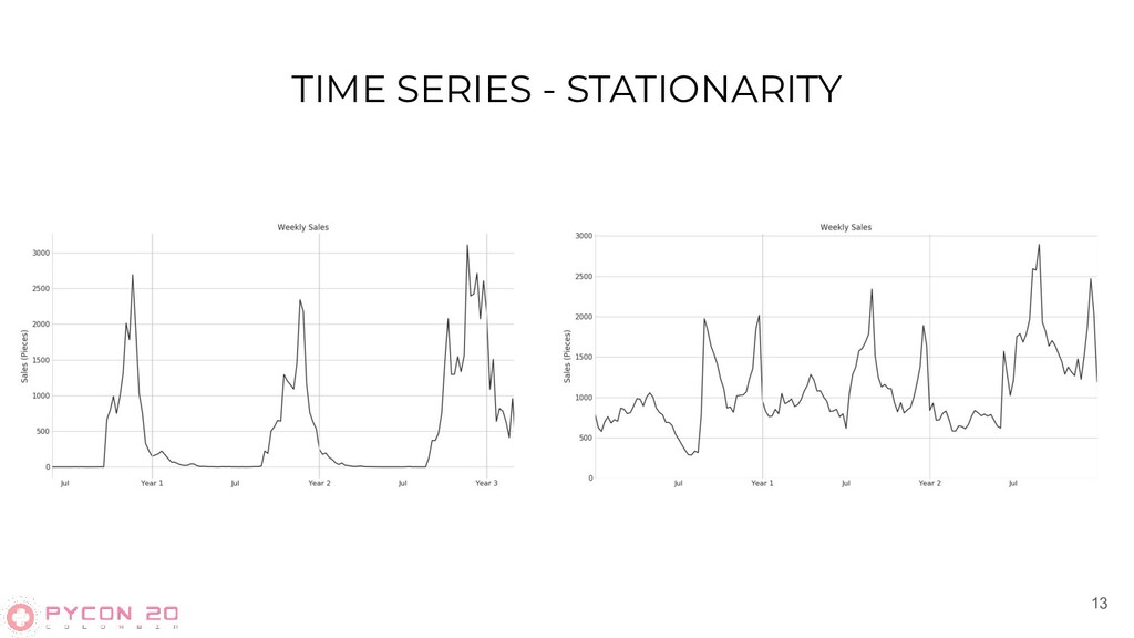 TIME SERIES - STATIONARITY 13