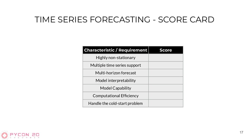 TIME SERIES FORECASTING - SCORE CARD 17 Charact...