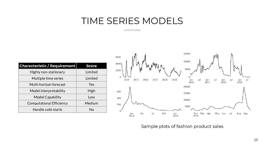 25 TIME SERIES MODELS Characteristic / Requirem...