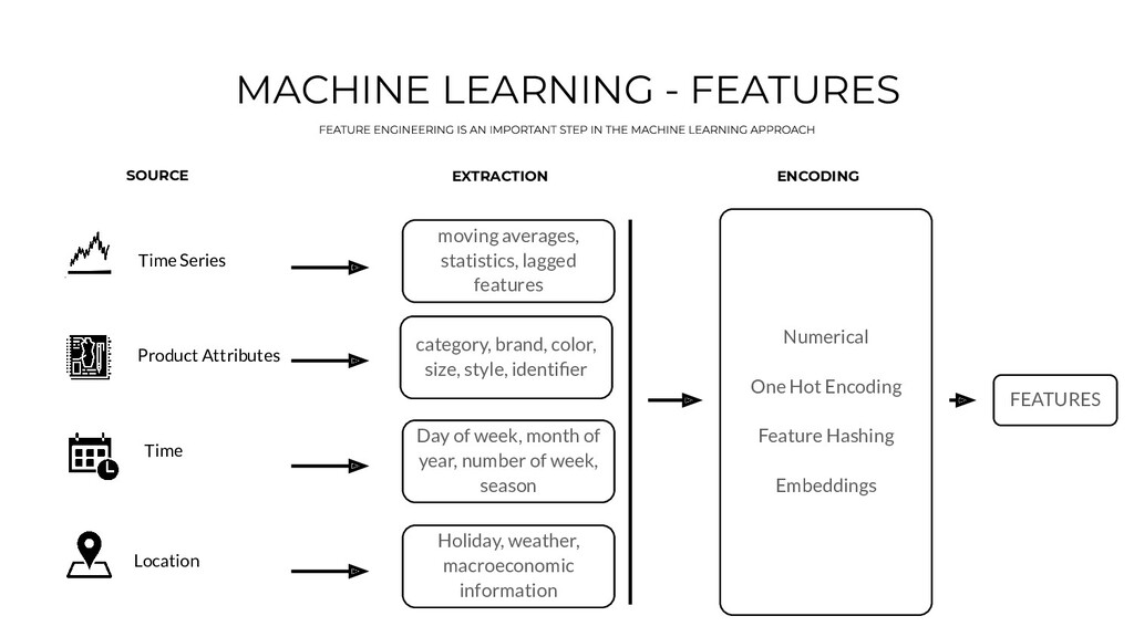 MACHINE LEARNING - FEATURES Time Series Product...