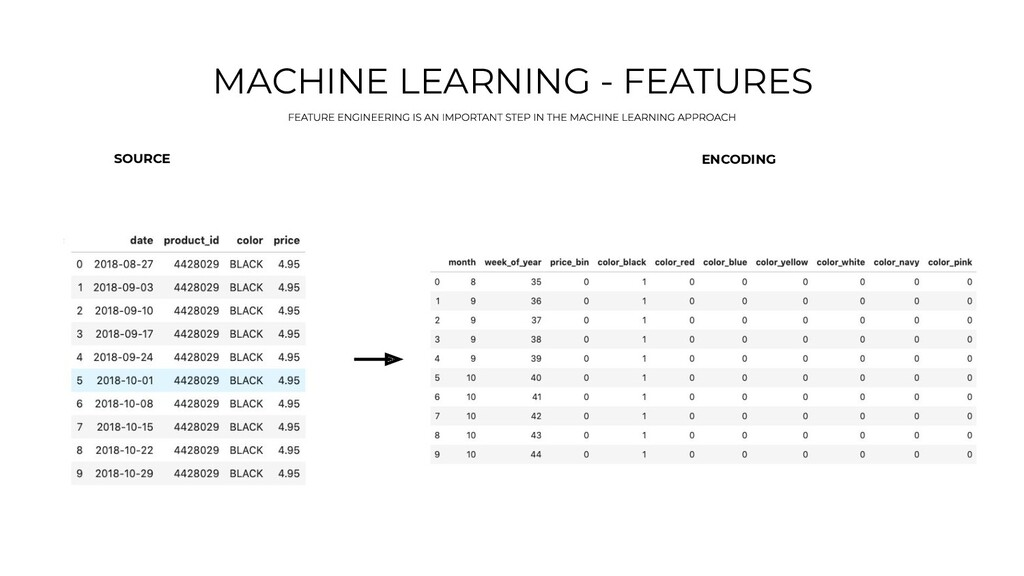 MACHINE LEARNING - FEATURES SOURCE ENCODING