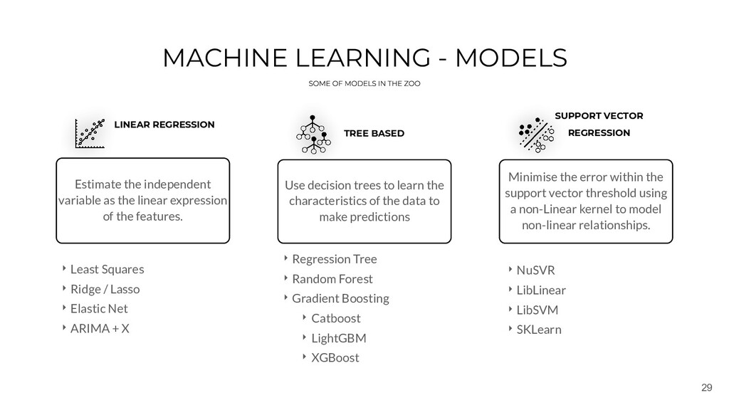 29 MACHINE LEARNING - MODELS LINEAR REGRESSION ...