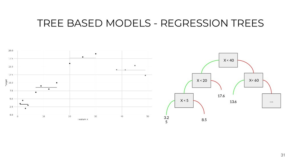 31 TREE BASED MODELS - REGRESSION TREES X < 40 ...