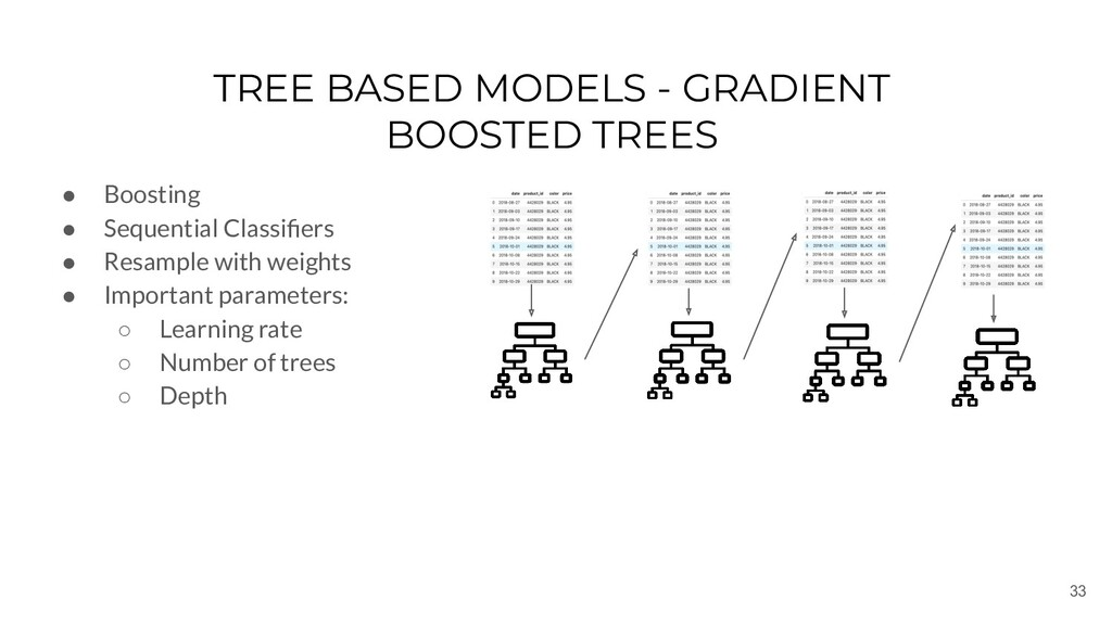 33 TREE BASED MODELS - GRADIENT BOOSTED TREES ●...