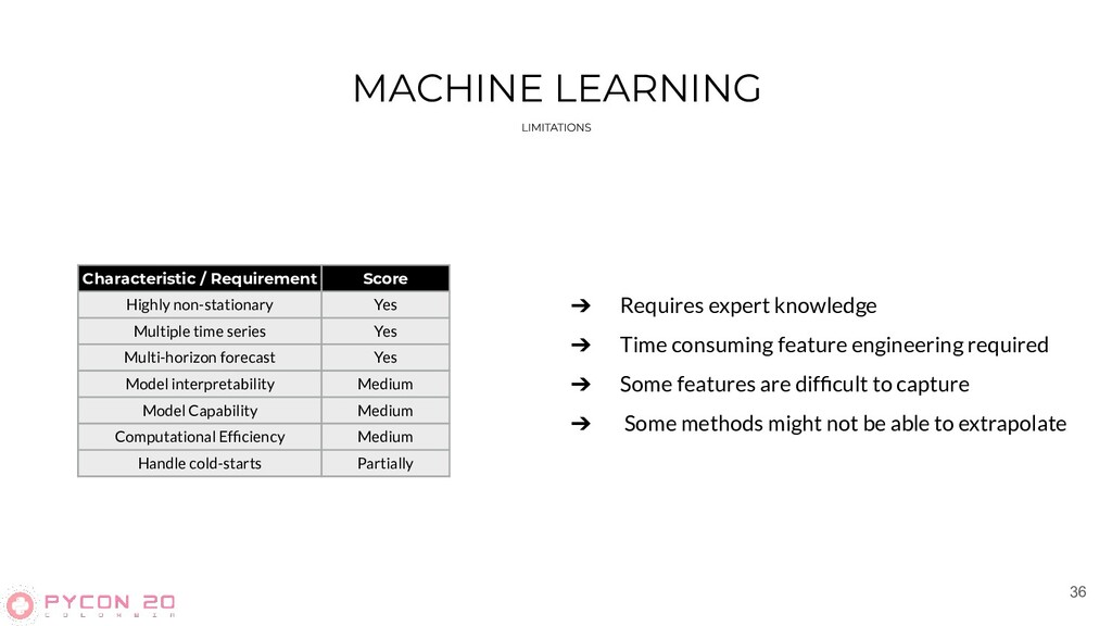 36 MACHINE LEARNING Characteristic / Requiremen...
