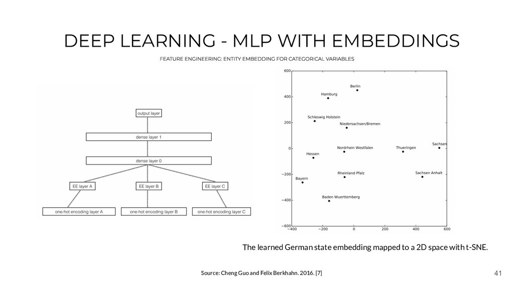 41 DEEP LEARNING - MLP WITH EMBEDDINGS Source: ...