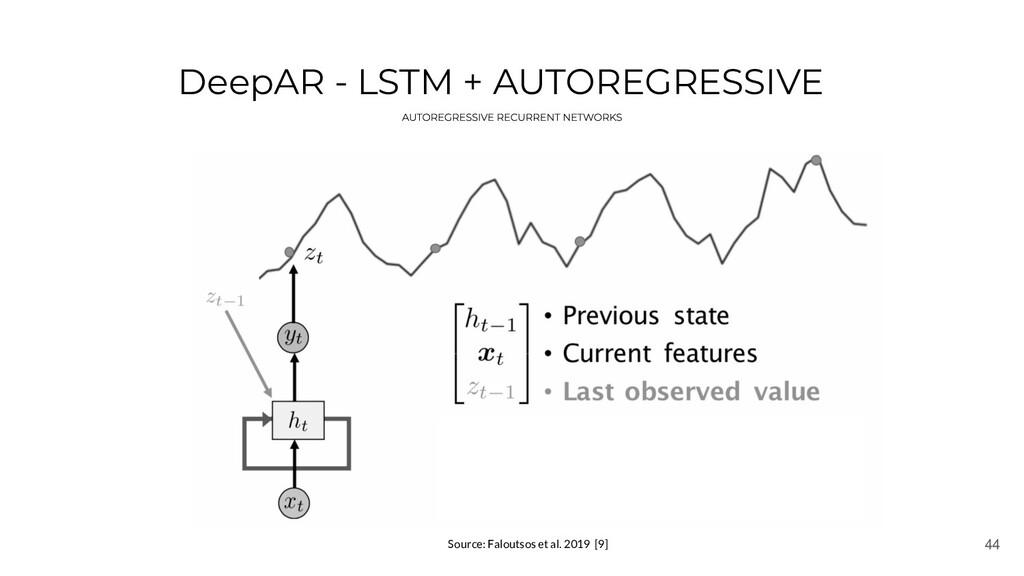 44 DeepAR - LSTM + AUTOREGRESSIVE Source: Falou...