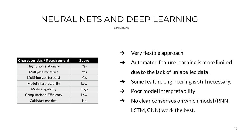 46 NEURAL NETS AND DEEP LEARNING Characteristic...