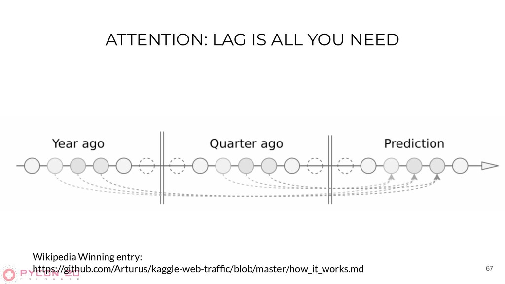 ATTENTION: LAG IS ALL YOU NEED 67 Wikipedia Win...