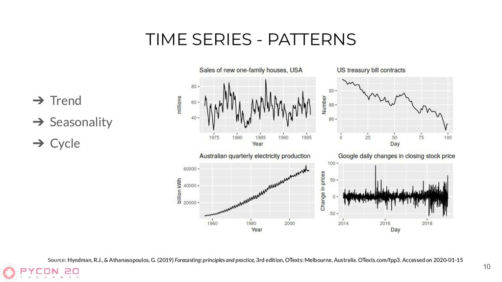 TIME SERIES - PATTERNS 10 Source: Hyndman, R.J....
